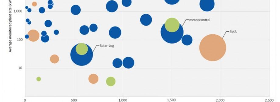 GreenPowerMonitor at  Global-PV-Monitoring 2016-2020 Graphic