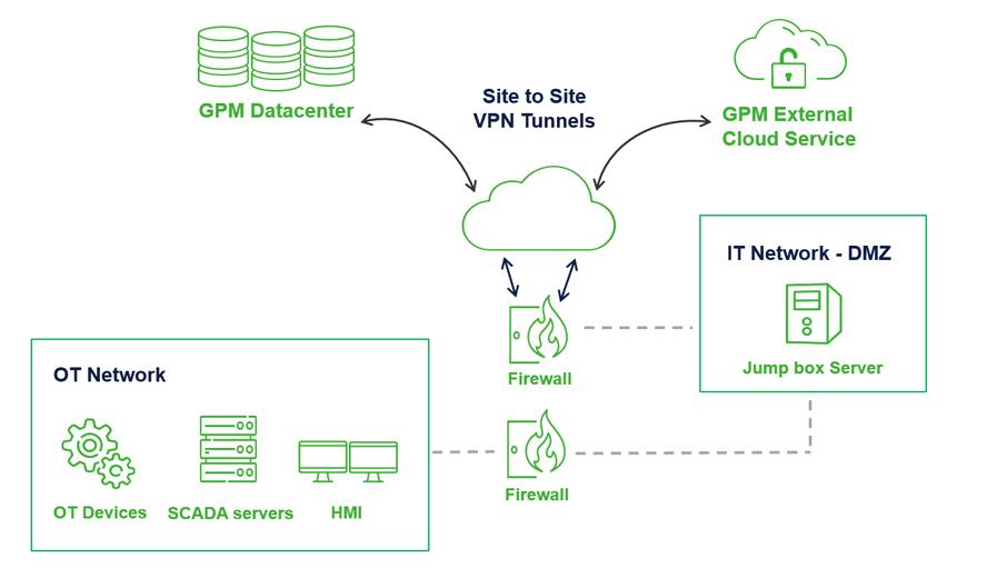 20201214_WEB template_GPM cybersecurity